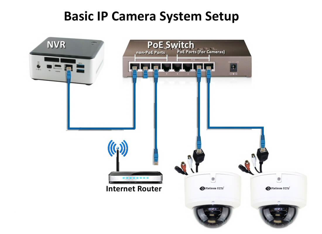 Как да конфигурирате Ip камерата чрез интернет 4sales