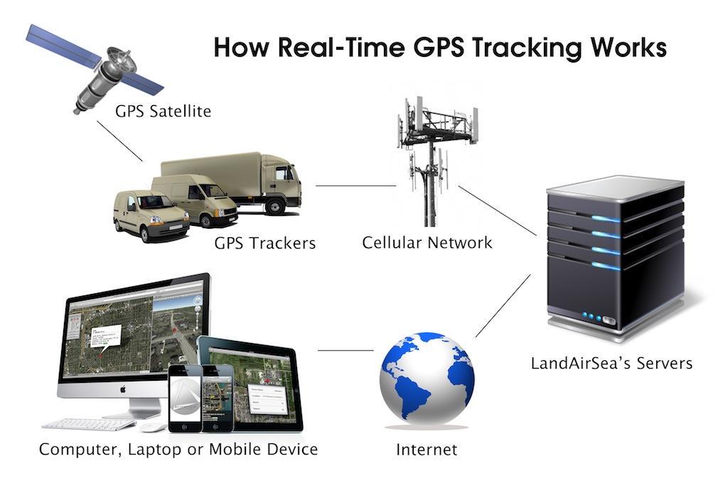 Как да използваме GPS тракер 1